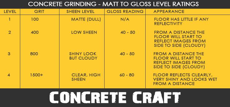 Concrete Polishing Gloss Matt Grit
